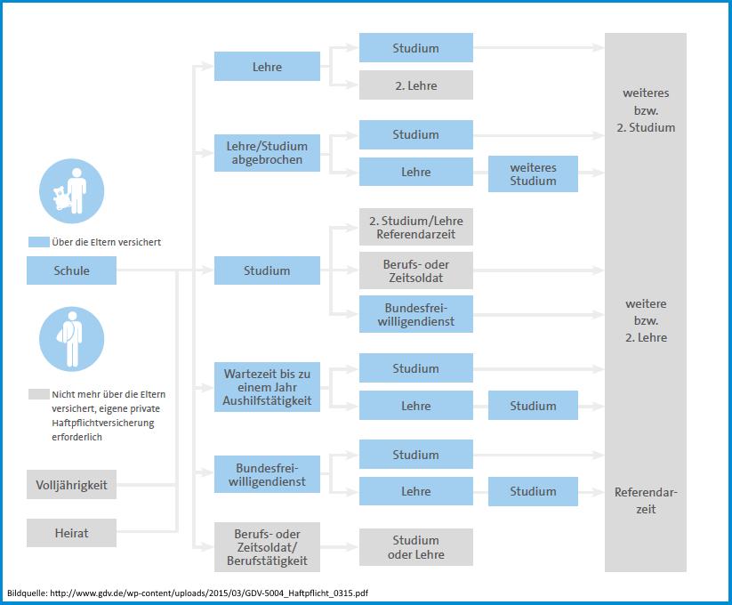 Diagramm wie lange Kinder bei der Privathaftpflichtversicherung der Eltern mitversichert bleiben können.