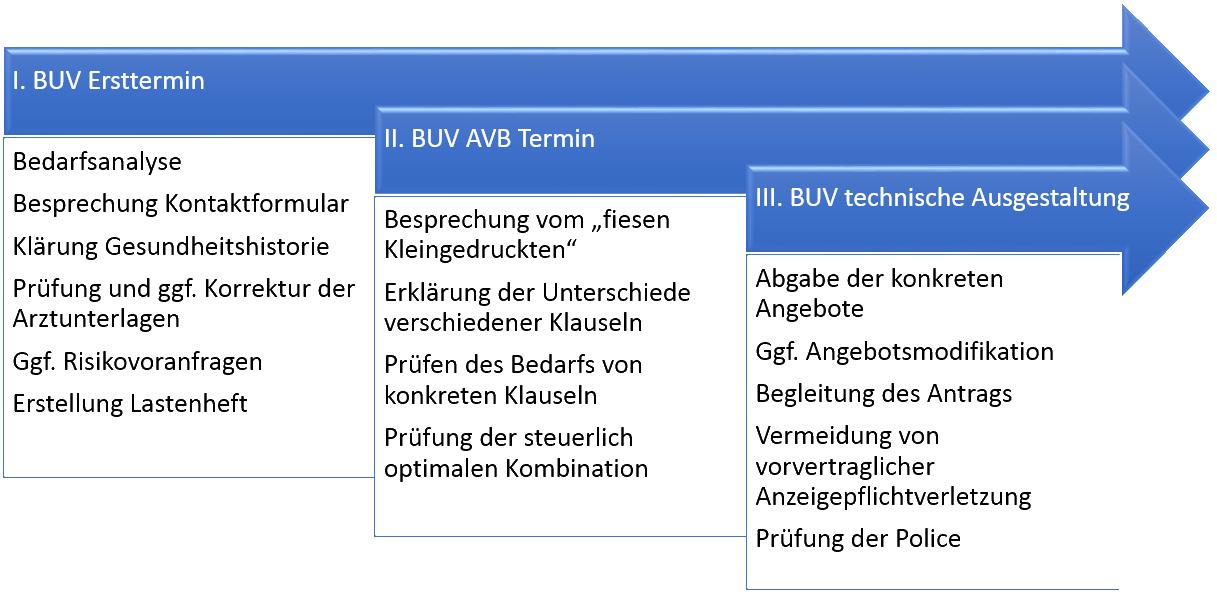 Arbeitsweise BUV Versicherungsmakler Torsten Breitag