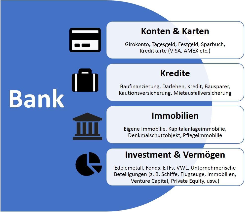 Übersicht unserer Bankprodukte