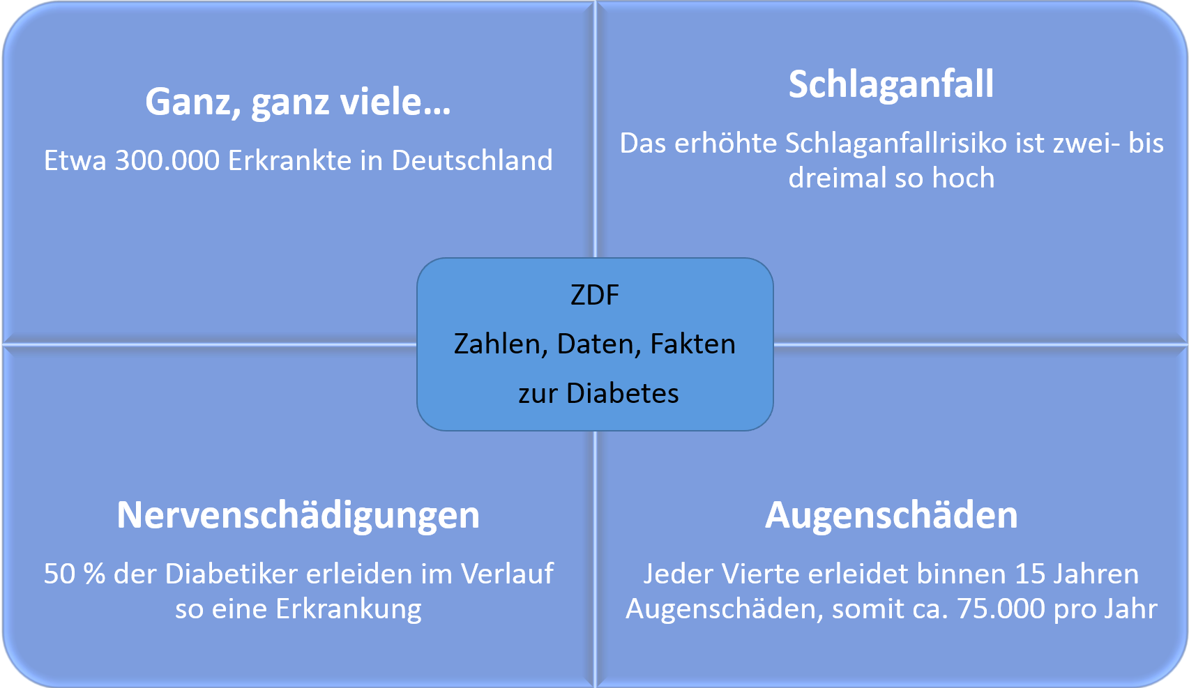 2018-07-24 ZDF Diabetes Nervenschäden, Schlaganfall und Augenschäden