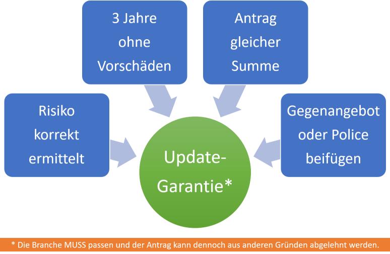 B2B Update-Garantie
