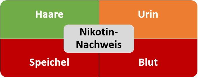 Nikotin-Nachweis