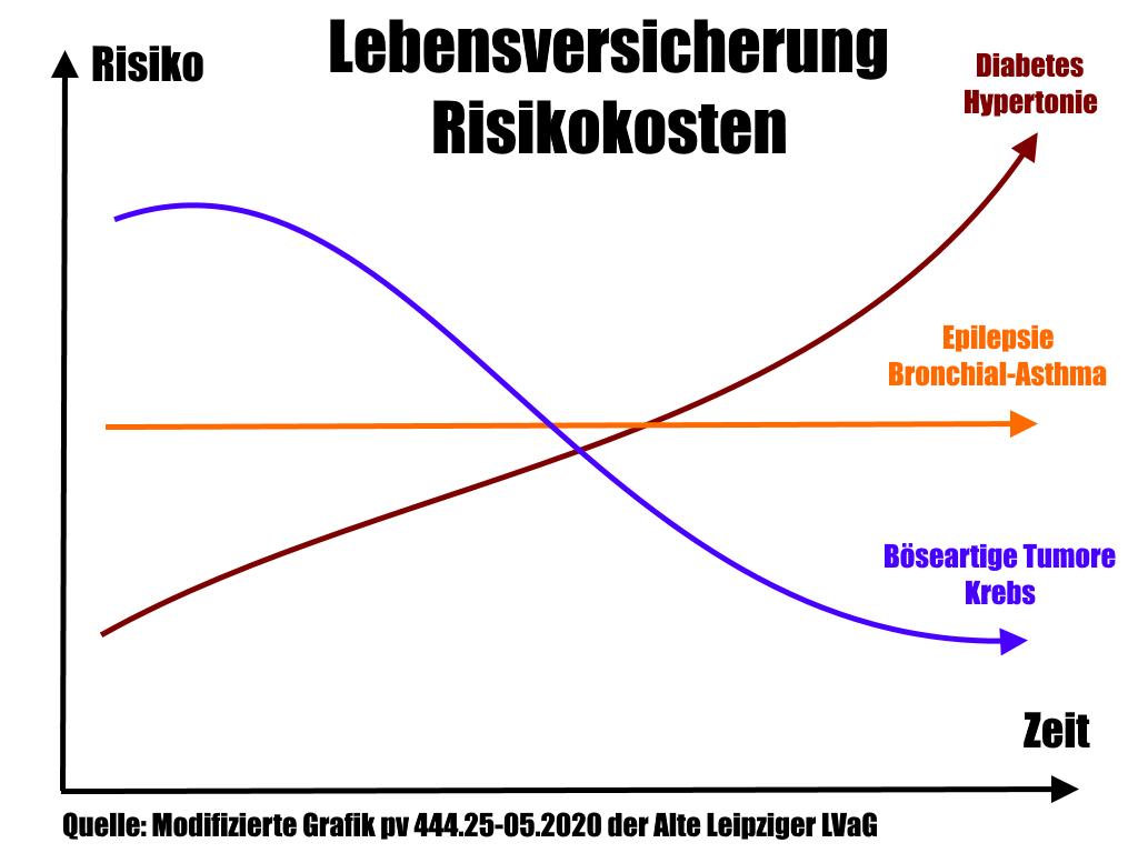 LV Risikokosten