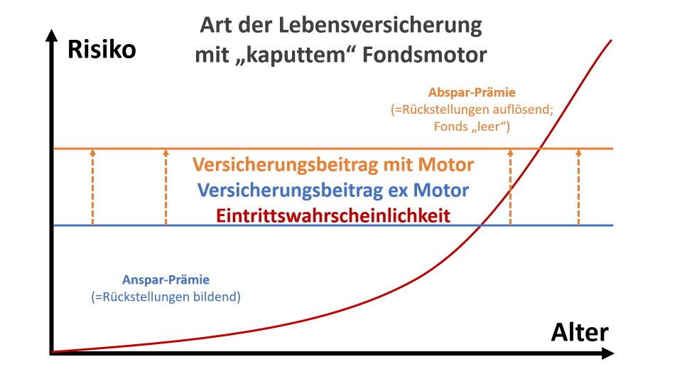 DD Art der LV kaputter Fondsmotor