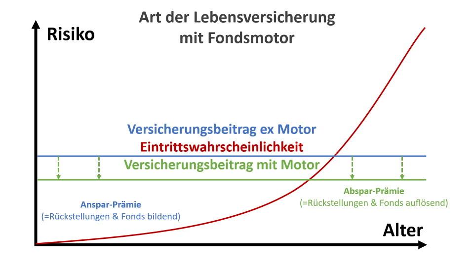 DD Art der LV mit Fondsmotor