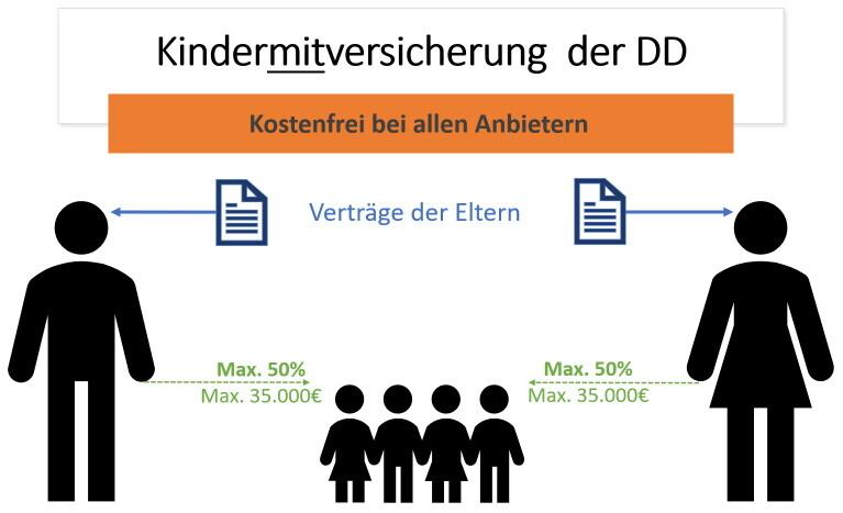 DD Kinderversicherung