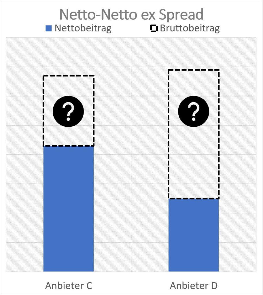 DD Netto-Netto ex Spread