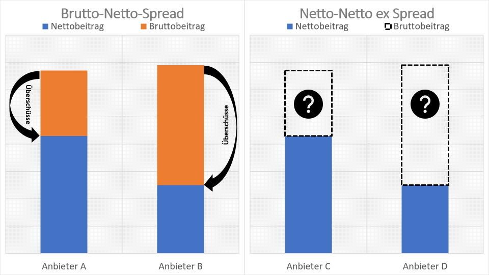 DD Vgl Brutto mit Spread vs Netto ex Spread